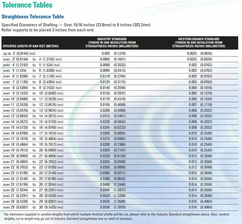 Propeller Shaft Tolerance Tables Straightness Diameter